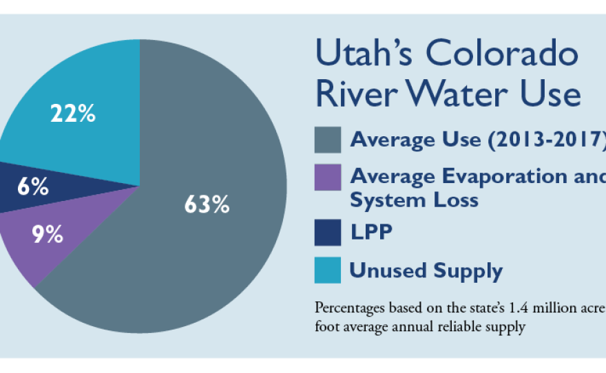 The state of Utah declared earlier this year that the Colorado River is a reliable source of water. Pipeline critics say the basin is already over-appropriated. Meanwhile new projects, like the Lake Powell Pipeline and climate change threaten future supplies.