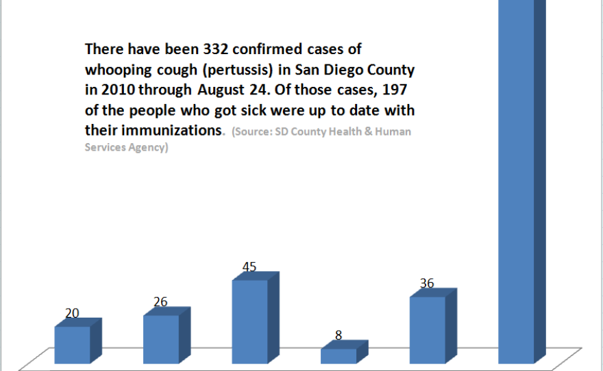UTD = up-to-date with age appropriate pertussis vaccinations by immunization record review or parent report  NUTD = not up-to-date with age appropriate pertussis vaccinations  PBE = personal belief exemption reported by parent and/or physician  UNK = unknown  TDAP DUE = any child 11-18 years old who had only 5 pertussis containing immunizations with no Tdap noted  (source: San Diego County Health & Human Services Agency)