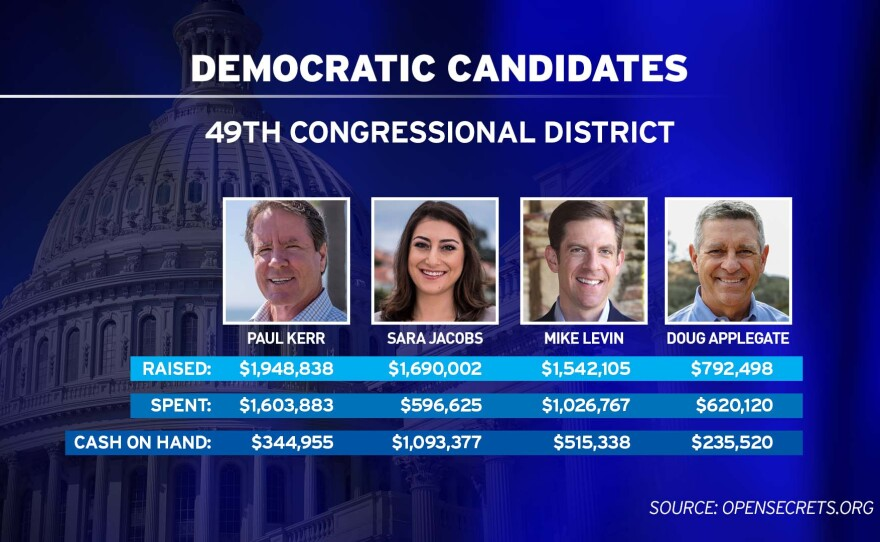 Democratic candidates for the 49th Congressional District campaign fundraising totals as of March 31, 2018.