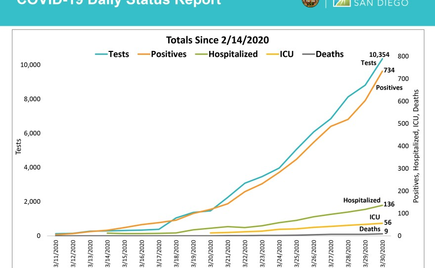 A chart showing the number of tests reported, cases, hospitalizations, ICU stays and deaths from COVID-19 in San Diego on March 31, 2020.