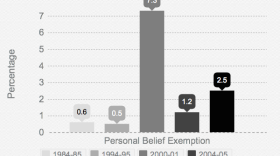The chart above details the personal belief exemption rate in California. It shows that personal exemptions have increased from about one-half percent in the 1980s and '90s, to 2.5 percent in the 2014-15 school year.