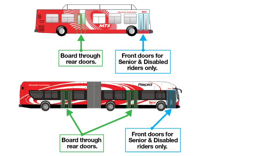 An illustration directs MTS bus passengers to board via the rear doors.