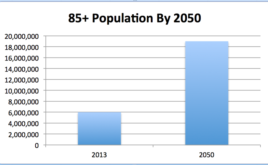 By the year 2030, one in five people living in the U.S. will be 65 years or older. The 85-and-over population is projected to rise from 6 million today to 19 million in the year 2050, according to the U.S. Census Bureau.