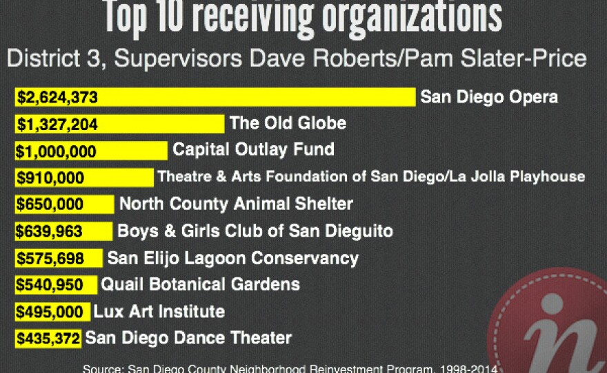 Top 10 receiving organizations from Supervisors Dave Roberts and Pam Slater-Price: San Diego Opera, The Old Globe, Capital Outlay Fund, Theatre & Arts Foundation of San Diego/La Jolla Playhouse; North County Animal Shelter; Boys & Girls Club of San Dieguito; San Elijo Lagoon Conservancy; Qual Botanical Gardens; Lux Art Institute; and San Diego Dance Theater.