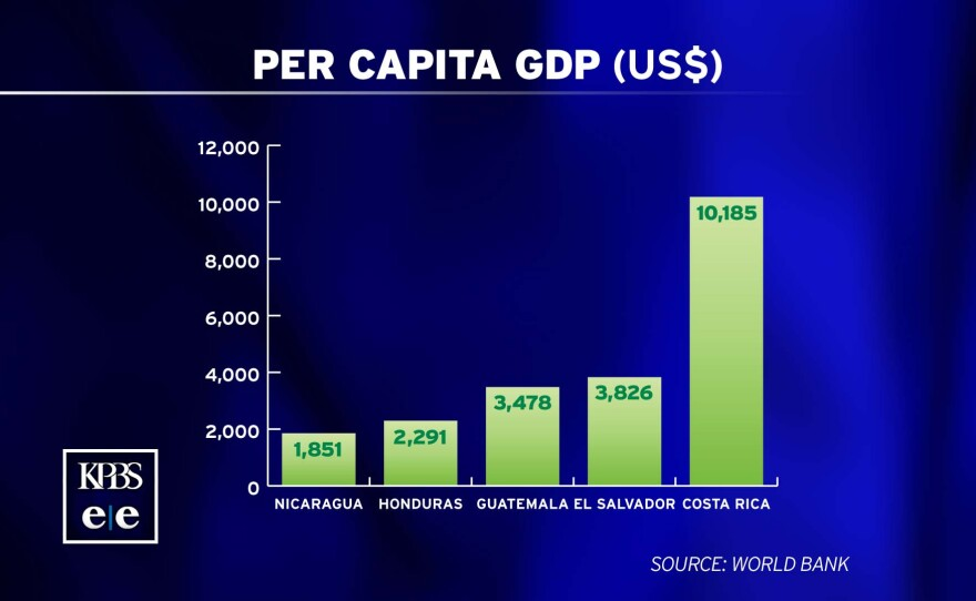 A graphic shows in U.S. dollars the per-capita GDP for Central American countries. The countries are figures are: Costa Rica, $10,185; El Salvador, $3,826; Guatemala, $3,478; Honduras, $2,291; and Nicaragua, $1,851.