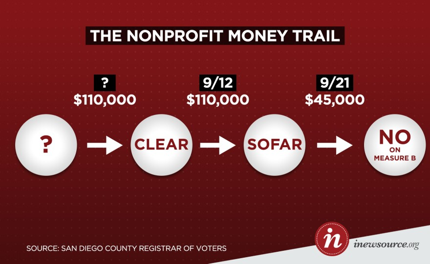 An undated graphic shows how undisclosed donors contributed to the No on B campaign through two nonprofits.