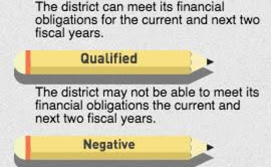 A graphic showing the different school district financial certifications. San Ysidro School District was under negative certification, meaning it was unable to meet its financial obligations for the current and two following fiscal years.