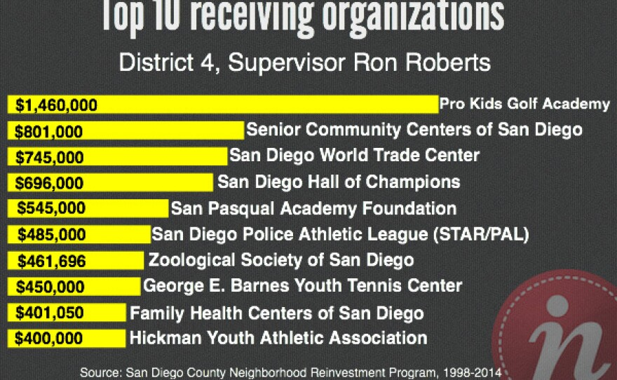 Top 10 receiving organizations from Supervisor Ron Roberts: Pro Kids Golf Academy, Senior Community Centers of San Diego, San Diego world Trade Center, San Diego Hall of Champions, San Pasqual Academy Foundation; San Diego Police Athletic League; Zoological Society of San Diego; George E. Barnes youth Tennis Center; Family Health Centers of San Diego; and Hickman Youth Athletic Association.