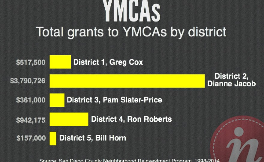 Total grants to YMCAs by district: $517,500 (Greg Cox - District 1), $3,790,726 (Dianne Jacob - District 2), $361,000 (Pam Slater-Price - District 3), $942,175 (Ron Roberts - District 4) and $157,000 (Bill Horn - District 5).