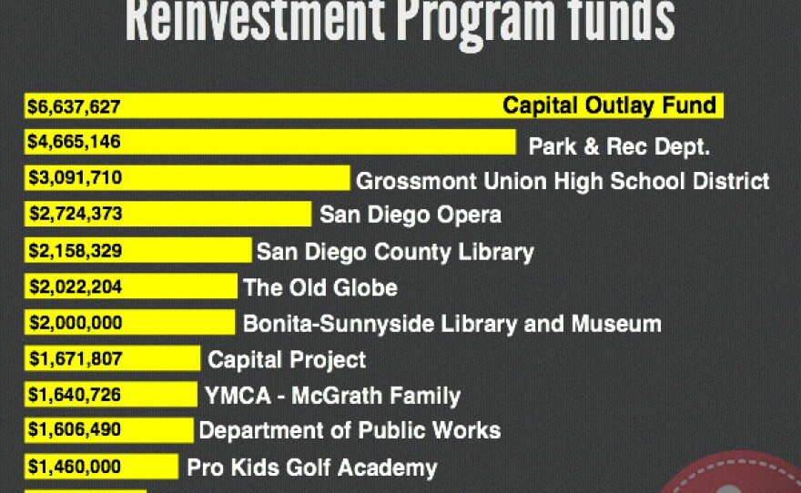 Top recipients of Neighborhood Reinvestment Program funds: Capital Outlay Fund; Park & Rec. Dept.; Grossmont Union High School District; San Diego Opera; San Diego County Library; the Old Globe; Bonita-Sunnyside Library and Museum; Capital Project; YMCA - McGrath Family; Dept. Public Works; Pro Kids Golf Academy; Health and Human Services Agency.