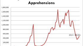 This graph shows an overall decline in Border Patrol apprehensions between the 2000s and 2010.