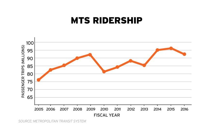 MTS-Ridership-Graph-WEB-FS.jpg