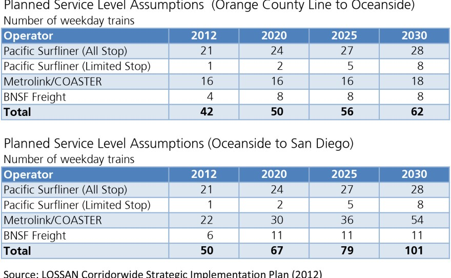 Projected increase in trains along the North Coast Corridor, 2012