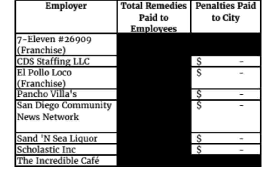 A screenshot shows the redacted list of businesses facing penalties for violating the city's minimum wage law.