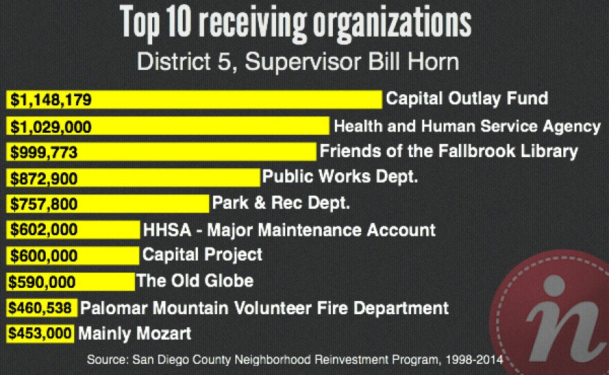 Top 10 receiving organizations from Bill Horn: Capital Outlay Fund; Health and Human Services Agency; Friends of the Fallbrook Library; Public Works Dept.; Park & Rec. Dept.; HHSA - Major Maintenance Account; Capital Project; The Old Globe; Palomar Mountain Volunteer Department; and Mainly Mozart.