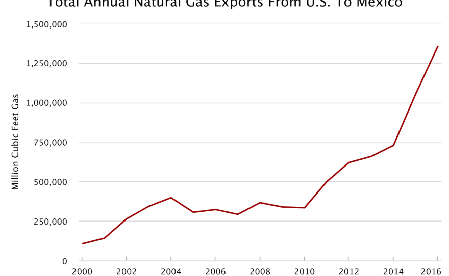 nautral_gas_exports_to_mexico.png