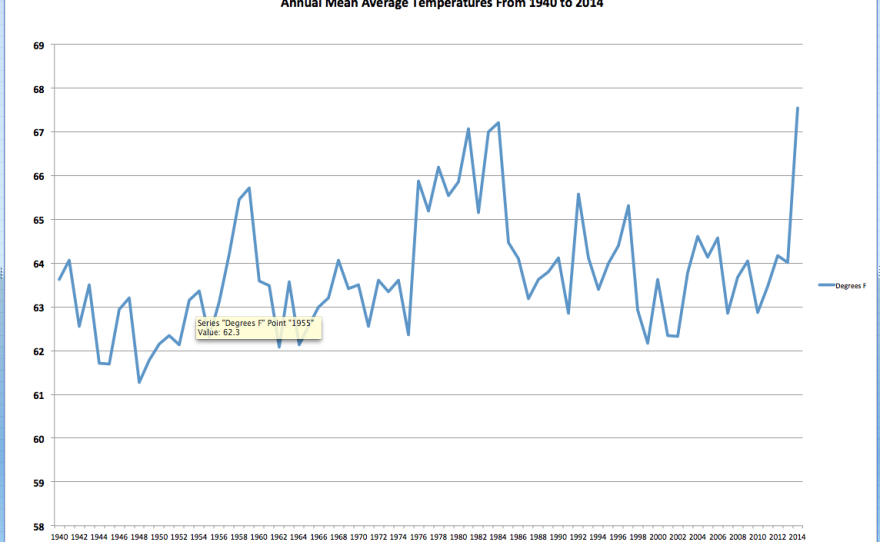 Average annual mean temperatures from 1940 through 2014 at San Diego's Lindbergh Field.