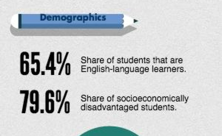 A graphic showing the demographic breakdown of the San Ysidro School District. The district has 4,842 students, the vast majority of which are Hispanic. Sixty-five percent are English-language learners.