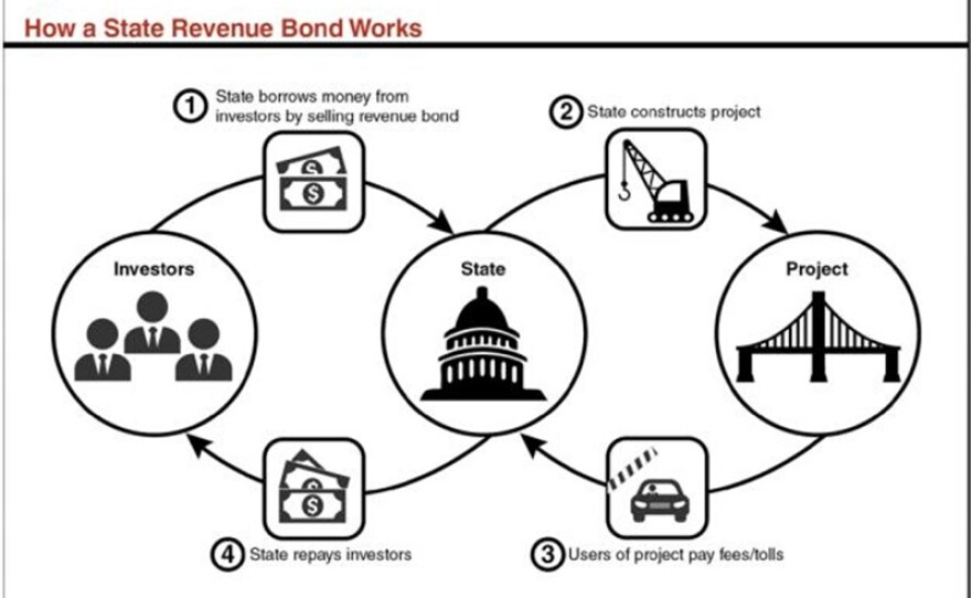 This illustration depicts how a state revenue bond works.