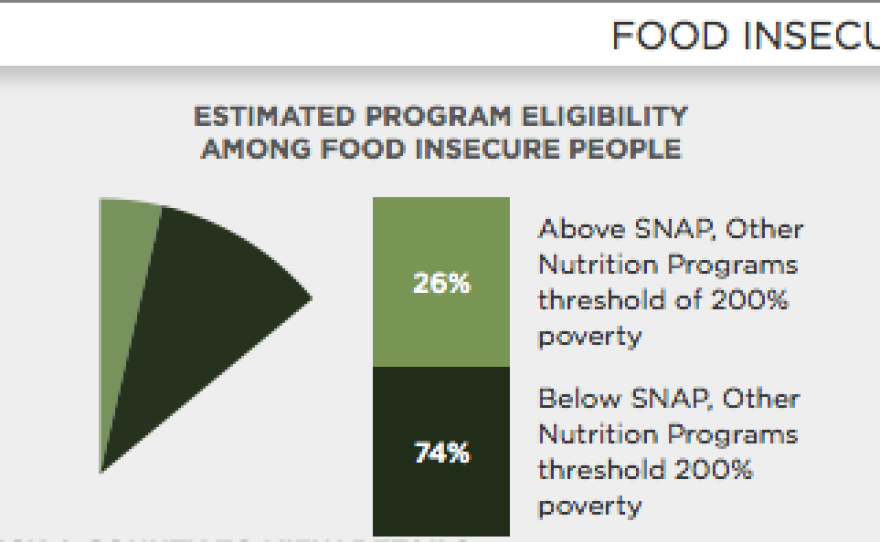 The graphic details the number of people in San Diego County who are food insecure. According to Map the Meal, 435,560 people are food insecure in the region. The average cost of a meal is $3.17.
