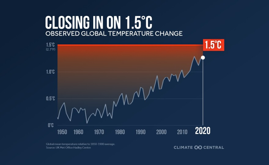 Closing in on dangerous level of global warming in the undated graphic.