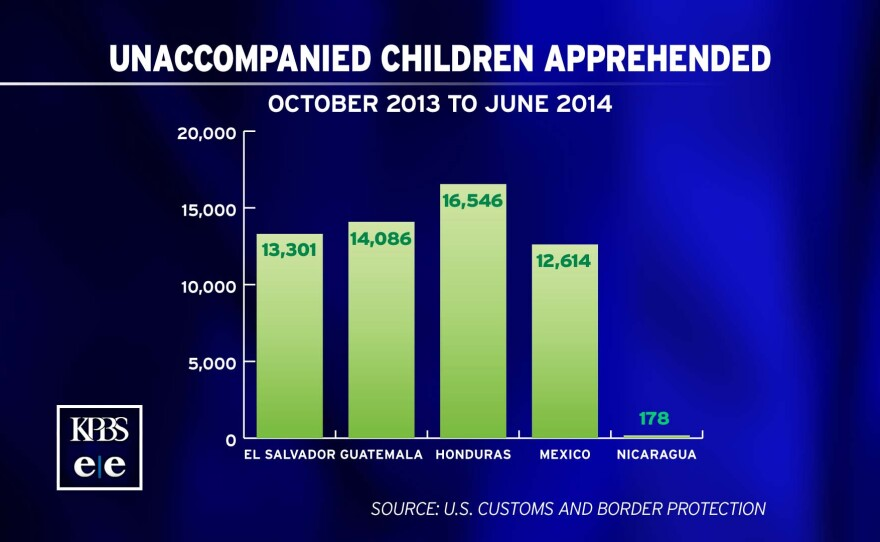 A graphic shows how many unaccompanied children have been apprehended by the U.S. Border Patrol from October 2013 to June 2014. The countries and figures are: Honduras, 16,546; Guatemala, 14,086; El Salvador, 13,301; Mexico, 12,614; Nicaragua, 178.