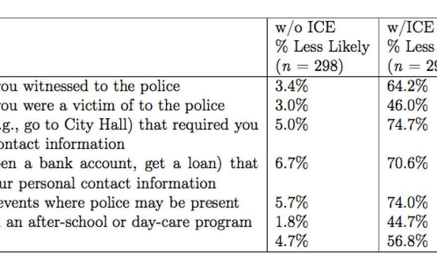 Table with list of questions and respondents answers from a survey of undocumented immigrants from Mexico in San Diego County.
