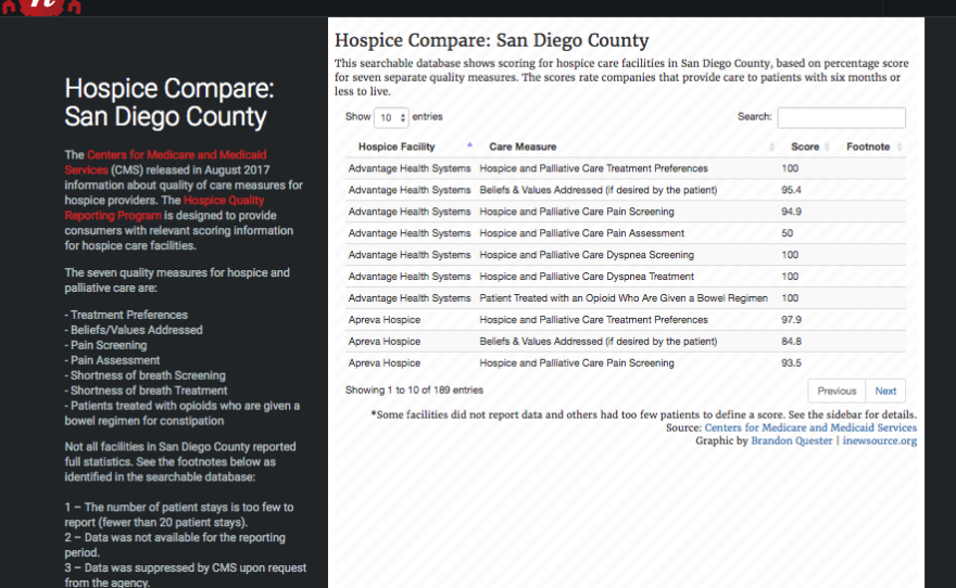 Hospice comparisons across San Diego County.