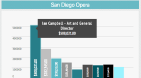 Infographic: Key Employees By The Opera