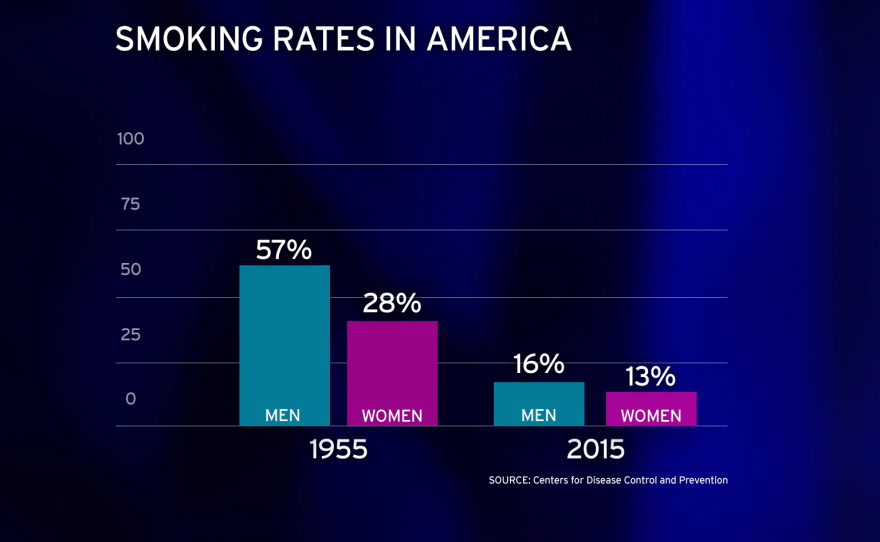 Smoking rates have dropped dramatically in the U.S.