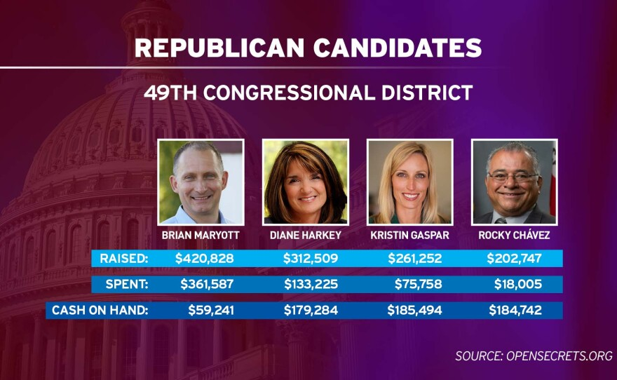 The leading Republican candidates for the 49th Congressional District, campaign fundraising totals as of March 31, 2018.