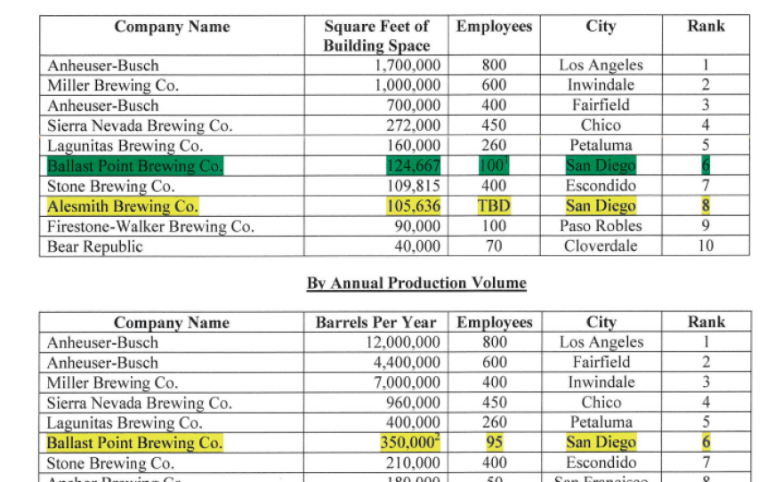 After its brewery expansion, Ballast Point will become the sixth-largest brewery in California, according to a report from San Diego's Independent Budget Analyst.