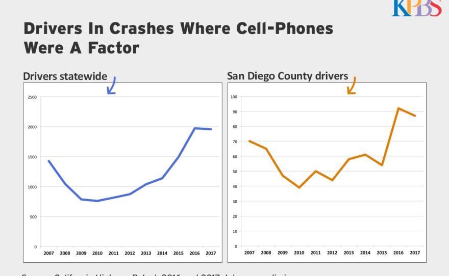 A graph showing the increase in drivers on cell phones who get into crashes over the past 10 years.