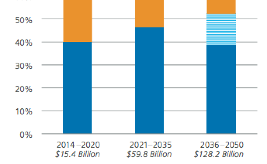 SANDAG's planned spending in its 2015 draft regional transportation plan.