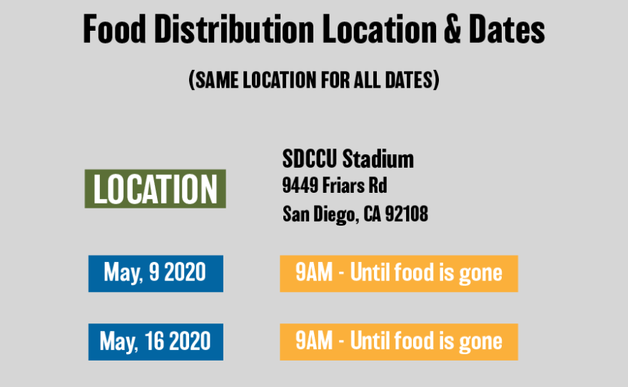 Feeding San Diego will be at the SDCCU stadium every Saturday in May distributing free boxes of food to families in need. The emergency distribution will begin at 9 a.m. on Saturday May 9 at 9 a.m. until the food is gone.