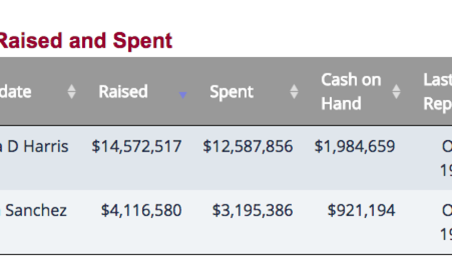 A table showing how much money Kamala Harris and Loretta Sanchez have raised and spent as of Oct. 19, 2016.