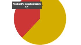 Percentage Of Tijuana Migrant Shelter Visitors With Mental Illness Symptoms