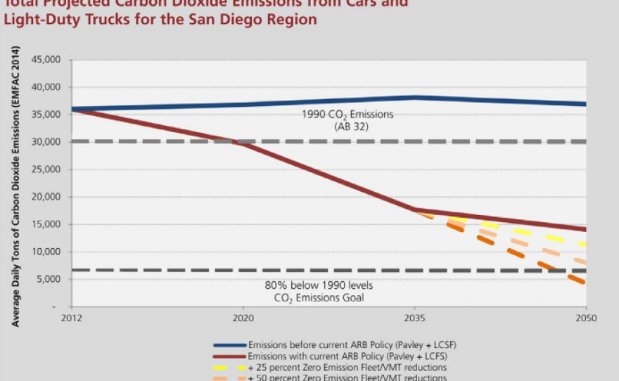 Projections made by SANDAG of car and light truck emissions produced in the San Diego region between 2012 and 2050 under its regional transportation plan.