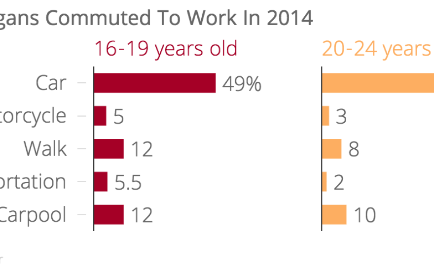 This chart compares how those between 16 and 19 years old, and those between 20-24 years old commuted to work, according to U.S. Census data. It shows that those between 16-19 utilized other modes of transportation, besides commuting to work alone in a car, more than those 20-24 did.
