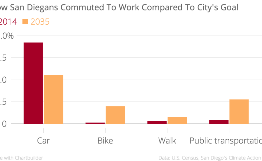 This chart shows how San Diegans commuted to work in 2014 as compared to the city's goals, which were set forth in San Diego's Climate Action Plan. It shows that in 2014, 83.1 percent of San Diegans commuted to work by car, while the goal by 2035 is for that number to drop to 50 percent.